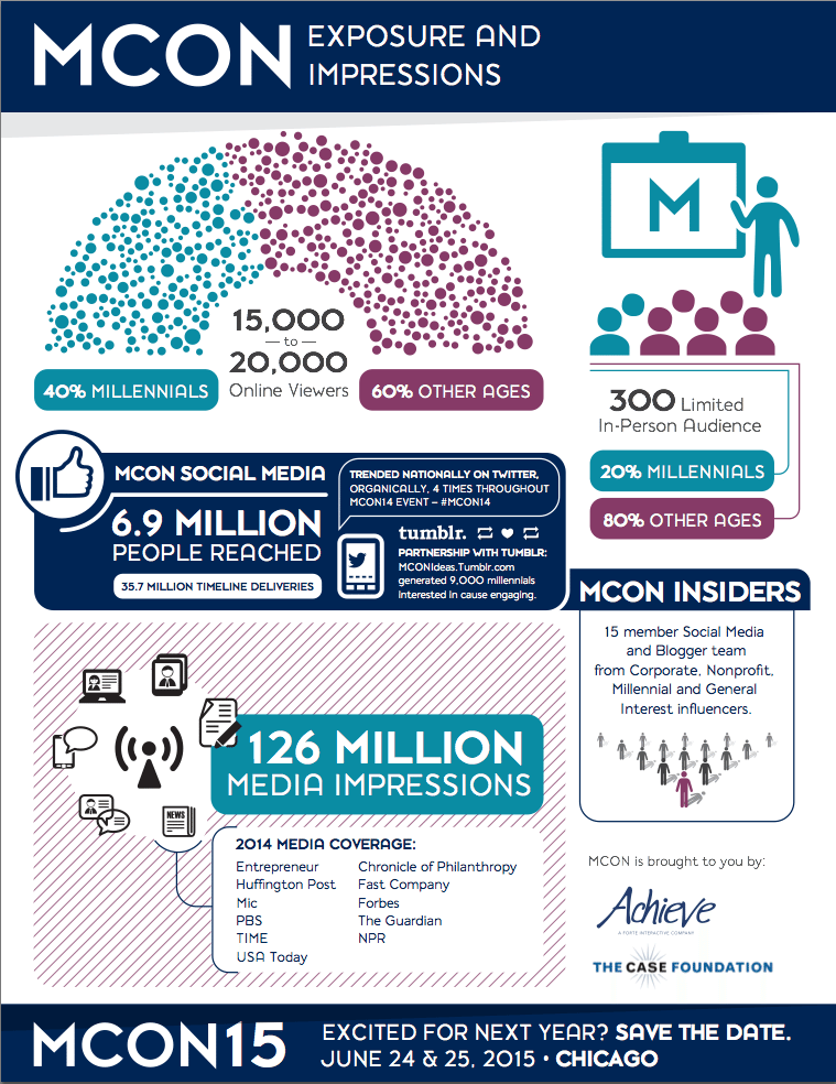 mcon 2014 infographic