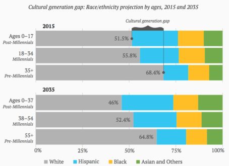 cultural generation gap
